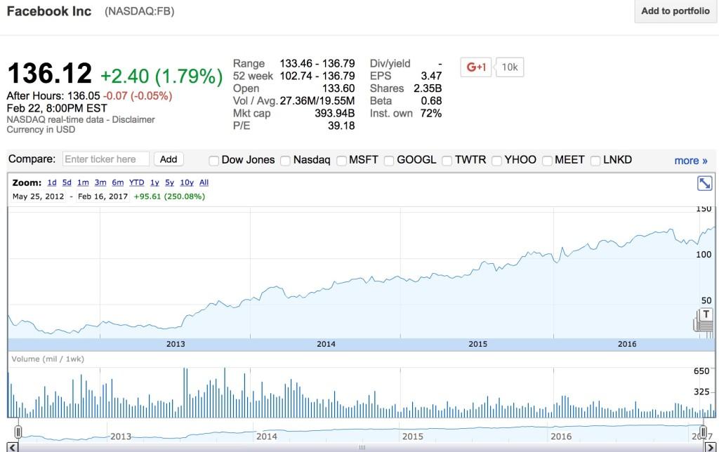Facebook - share price